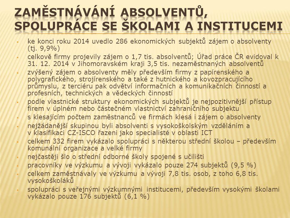  ke konci roku 2014 uvedlo 286 ekonomických subjektů zájem o absolventy (tj. 9,9%)  celkově firmy projevily zájem o 1,7 tis. absolventů; Úřad práce