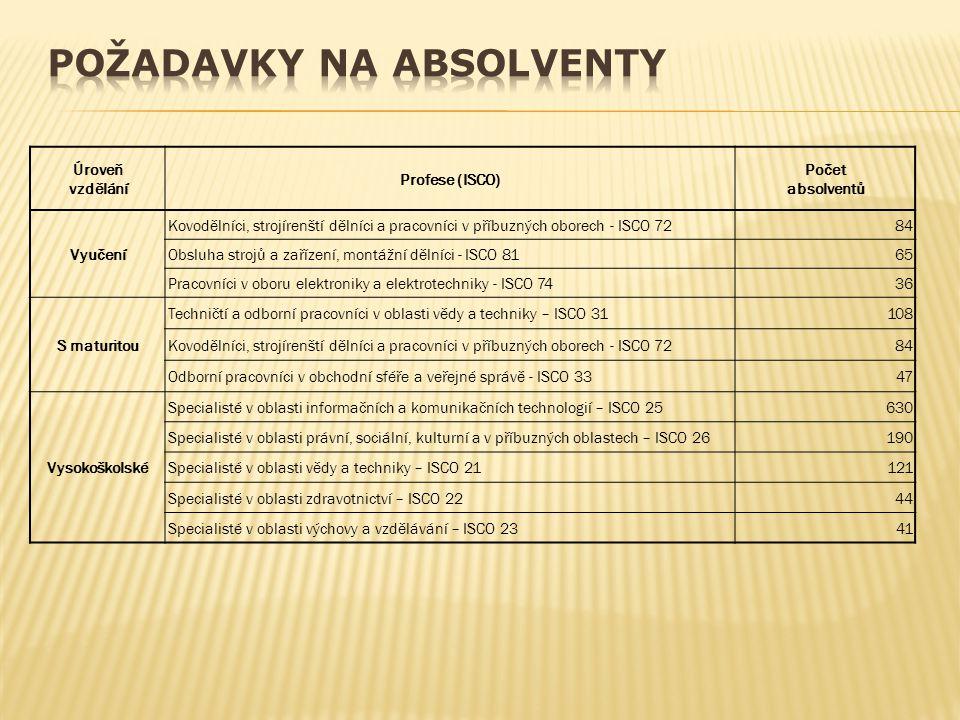 Úroveň vzdělání Profese (ISCO) Počet absolventů Vyučení Kovodělníci, strojírenští dělníci a pracovníci v příbuzných oborech - ISCO 7284 Obsluha strojů