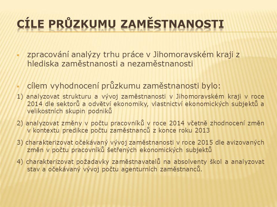  zpracování analýzy trhu práce v Jihomoravském kraji z hlediska zaměstnanosti a nezaměstnanosti  cílem vyhodnocení průzkumu zaměstnanosti bylo: 1) a