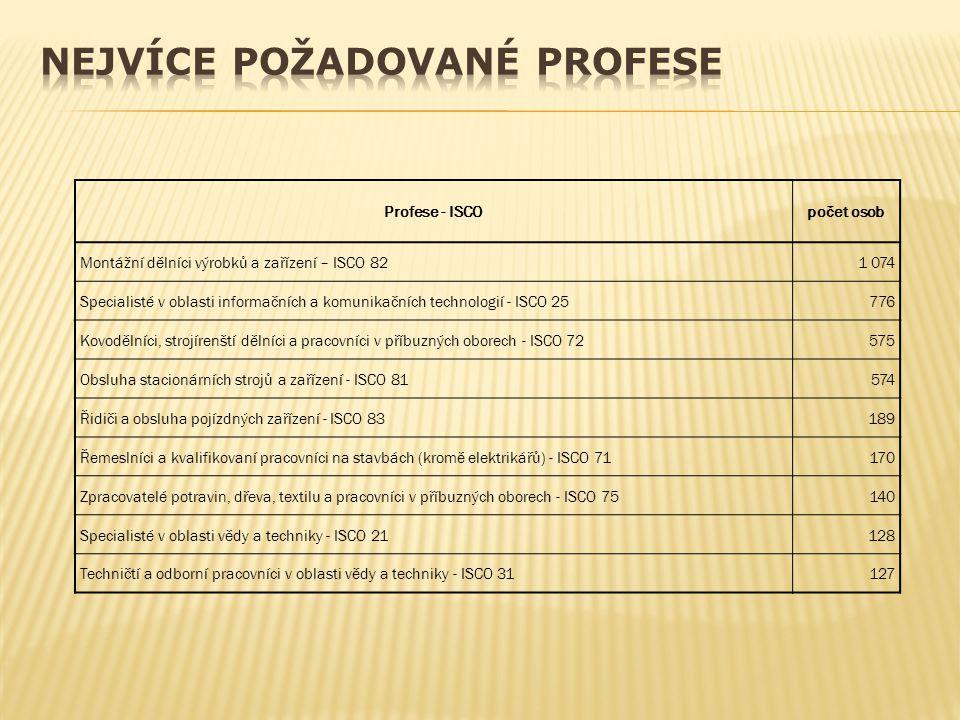 Profese - ISCOpočet osob Montážní dělníci výrobků a zařízení – ISCO 821 074 Specialisté v oblasti informačních a komunikačních technologií - ISCO 2577