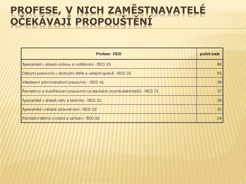 Profese - ISCOpočet osob Specialisté v oblasti výchovy a vzdělávání - ISCO 2366 Odborní pracovníci v obchodní sféře a veřejné správě - ISCO 3355 Všeob
