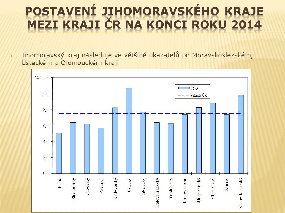  Jihomoravský kraj následuje ve většině ukazatelů po Moravskoslezském, Ústeckém a Olomouckém kraji