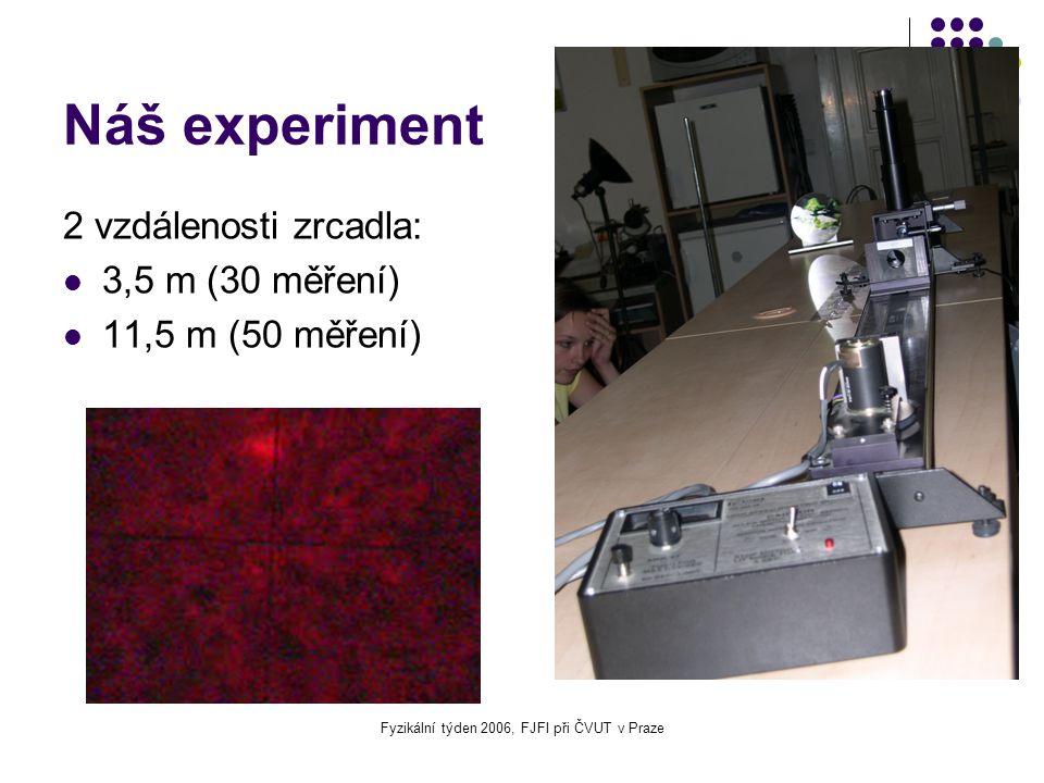 Fyzikální týden 2006, FJFI při ČVUT v Praze Náš experiment 2 vzdálenosti zrcadla: 3,5 m (30 měření) 11,5 m (50 měření)