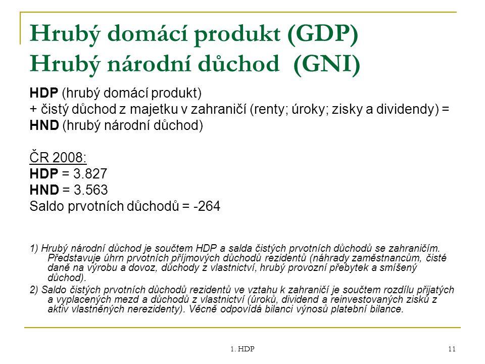1. HDP 11 Hrubý domácí produkt (GDP) Hrubý národní důchod (GNI) HDP (hrubý domácí produkt) + čistý důchod z majetku v zahraničí (renty; úroky; zisky a