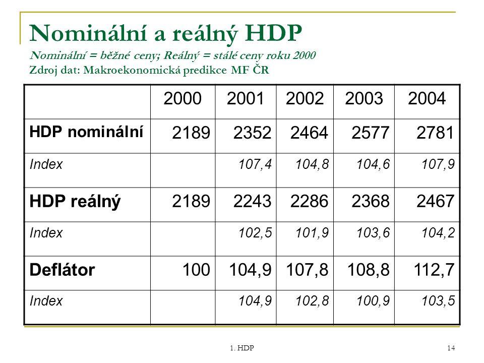1. HDP 14 Nominální a reálný HDP Nominální = běžné ceny; Reálný = stálé ceny roku 2000 Zdroj dat: Makroekonomická predikce MF ČR 20002001200220032004