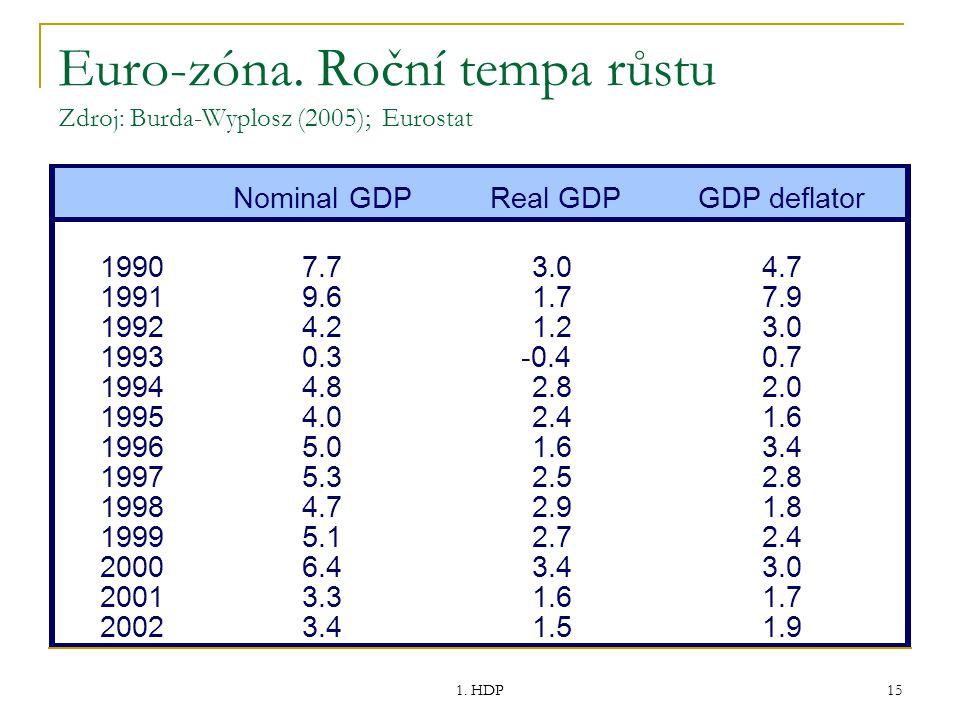 1. HDP 15 Euro-zóna. Roční tempa růstu Zdroj: Burda-Wyplosz (2005); Eurostat Nominal GDPReal GDPGDP deflator 19907.73.04.7 19919.61.77.9 19924.21.23.0