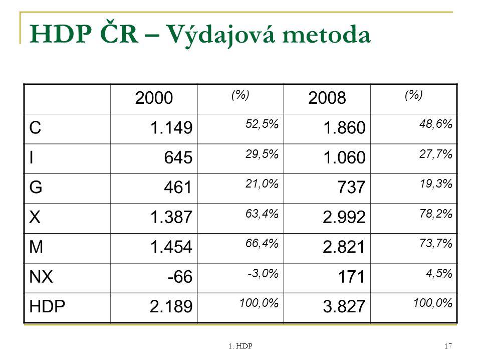 1. HDP 17 HDP ČR – Výdajová metoda 2000 (%) 2008 (%) C1.149 52,5% 1.860 48,6% I645 29,5% 1.060 27,7% G461 21,0% 737 19,3% X1.387 63,4% 2.992 78,2% M1.
