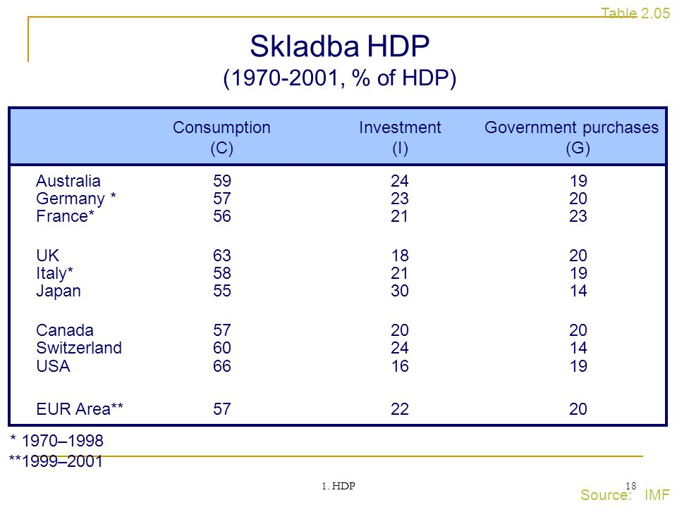 1. HDP 18 Skladba HDP (1970-2001, % of HDP) Source: IMF Table 2.05 ConsumptionInvestmentGovernment purchases (C)(I)(G) Australia592419 Germany *572320