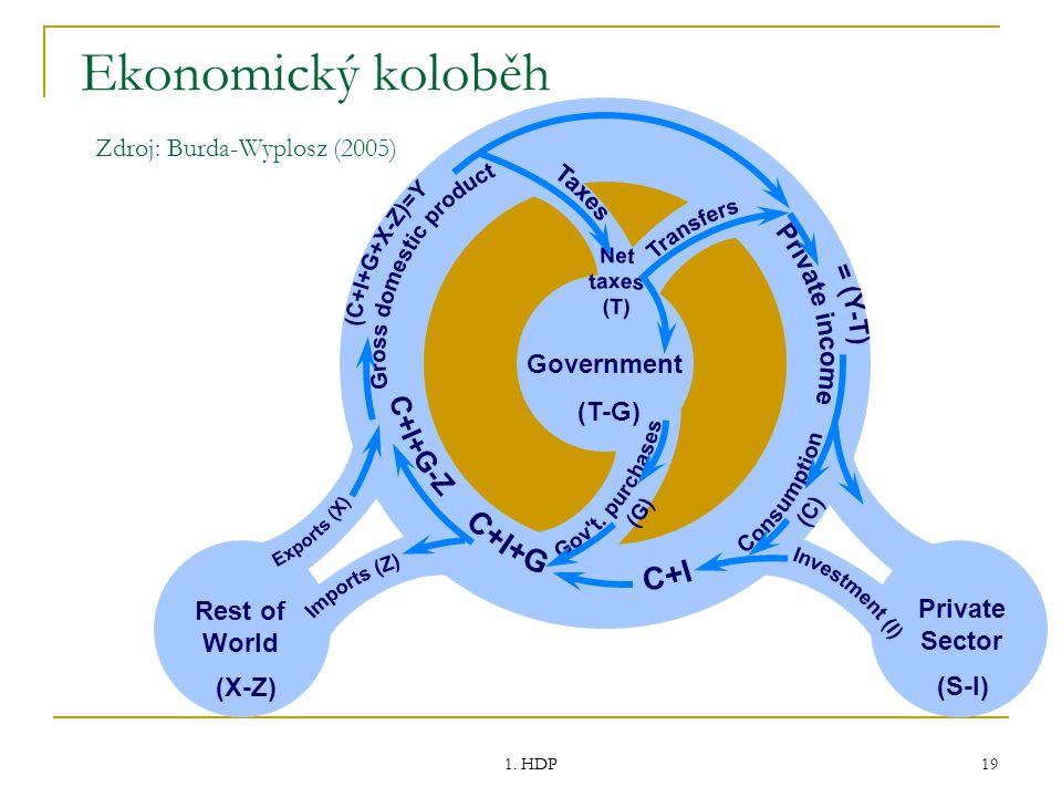 1. HDP 19 Ekonomický koloběh Zdroj: Burda-Wyplosz (2005) (S-I) (X-Z) (T-G) Rest of World Government Private Sector