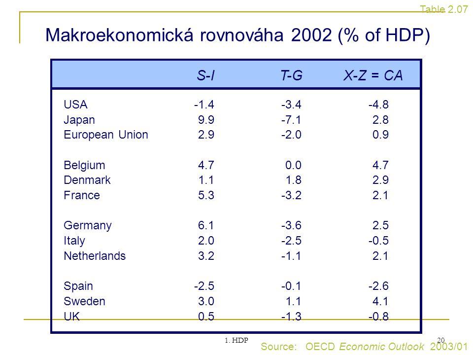 1. HDP 20 Makroekonomická rovnováha 2002 (% of HDP) Source: OECD Economic Outlook 2003/01 Table 2.07 S-IT-GX-Z = CA USA-1.4-3.4-4.8 Japan9.9-7.12.8 Eu