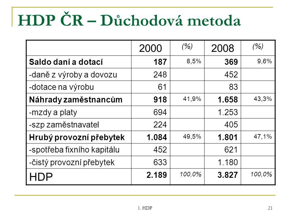 1. HDP 21 HDP ČR – Důchodová metoda 2000 (%) 2008 (%) Saldo daní a dotací187 8,5% 369 9,6% -daně z výroby a dovozu248452 -dotace na výrobu6183 Náhrady