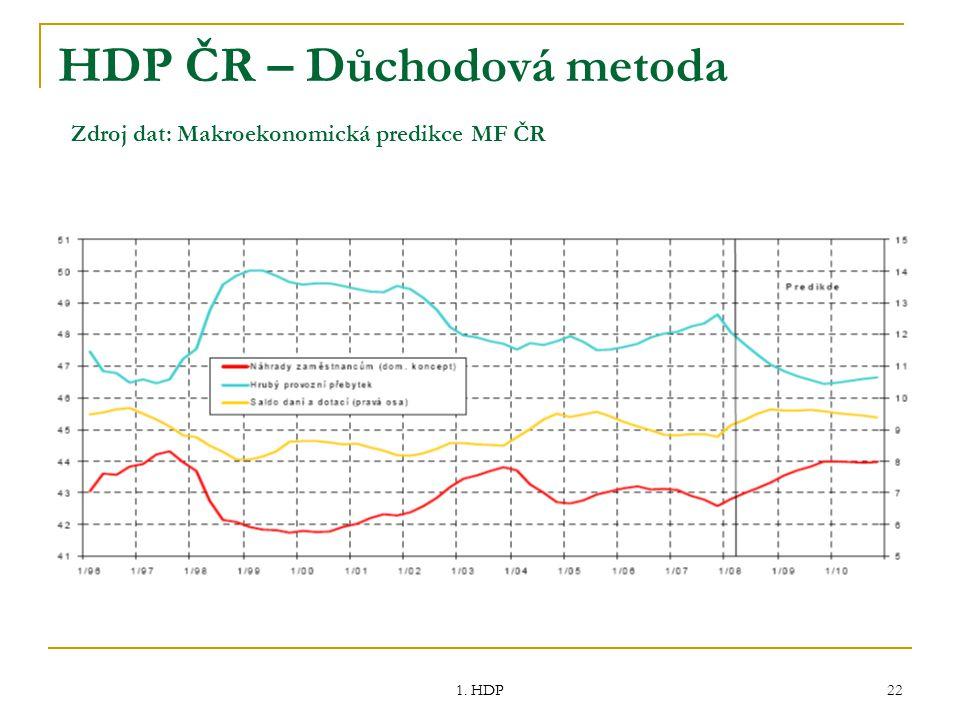 1. HDP 22 HDP ČR – Důchodová metoda Zdroj dat: Makroekonomická predikce MF ČR