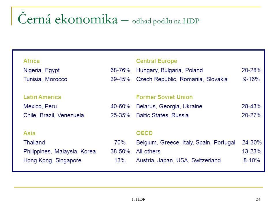 1. HDP 24 AfricaCentral Europe Nigeria, Egypt68-76%Hungary, Bulgaria, Poland20-28% Tunisia, Morocco39-45%Czech Republic, Romania, Slovakia9-16% Latin