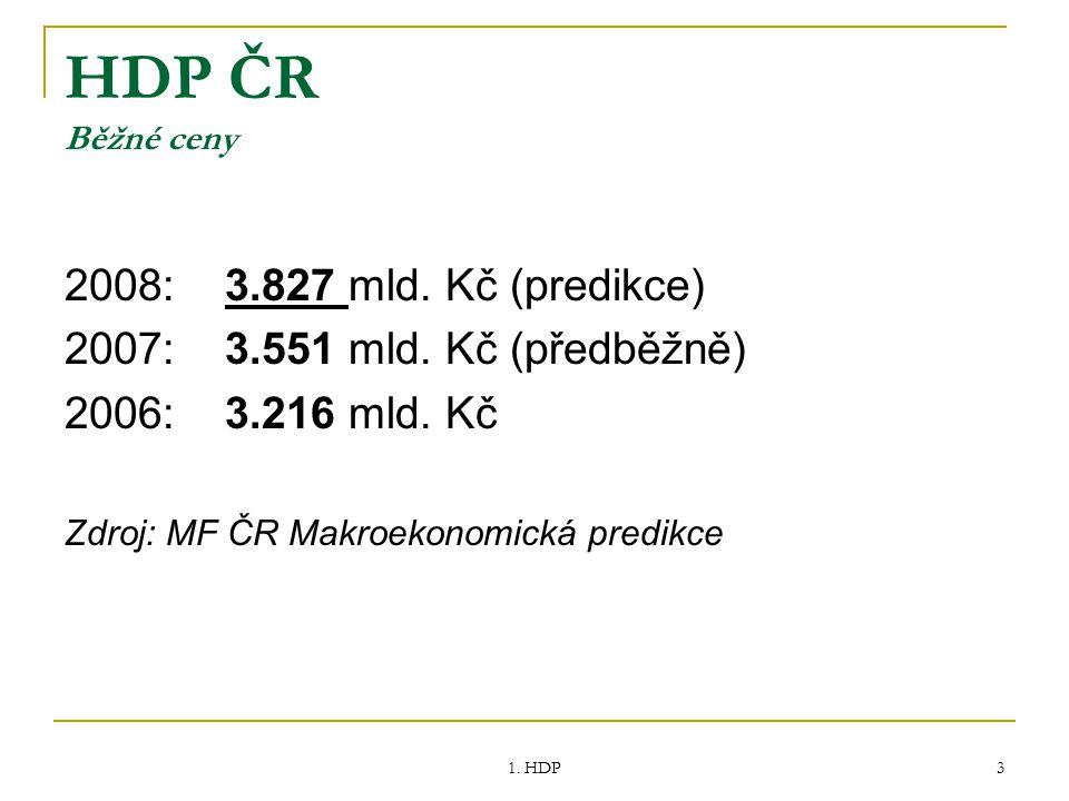 1. HDP 3 HDP ČR Běžné ceny 2008: 3.827 mld. Kč (predikce) 2007: 3.551 mld. Kč (předběžně) 2006: 3.216 mld. Kč Zdroj: MF ČR Makroekonomická predikce
