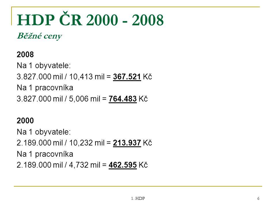 1. HDP 6 HDP ČR 2000 - 2008 Běžné ceny 2008 Na 1 obyvatele: 3.827.000 mil / 10,413 mil = 367.521 Kč Na 1 pracovníka 3.827.000 mil / 5,006 mil = 764.48