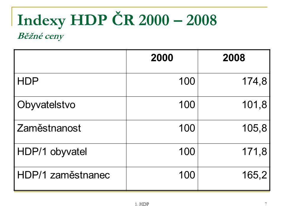 1. HDP 7 Indexy HDP ČR 2000 – 2008 Běžné ceny 20002008 HDP100174,8 Obyvatelstvo100101,8 Zaměstnanost100105,8 HDP/1 obyvatel100171,8 HDP/1 zaměstnanec1