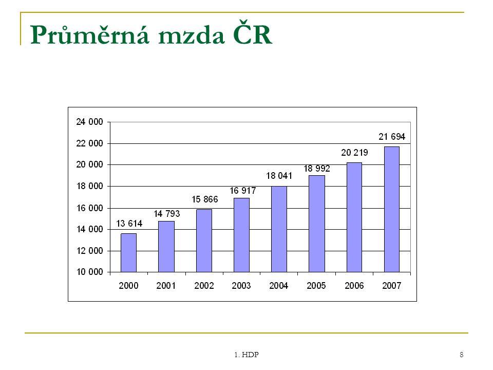 1. HDP 8 Průměrná mzda ČR