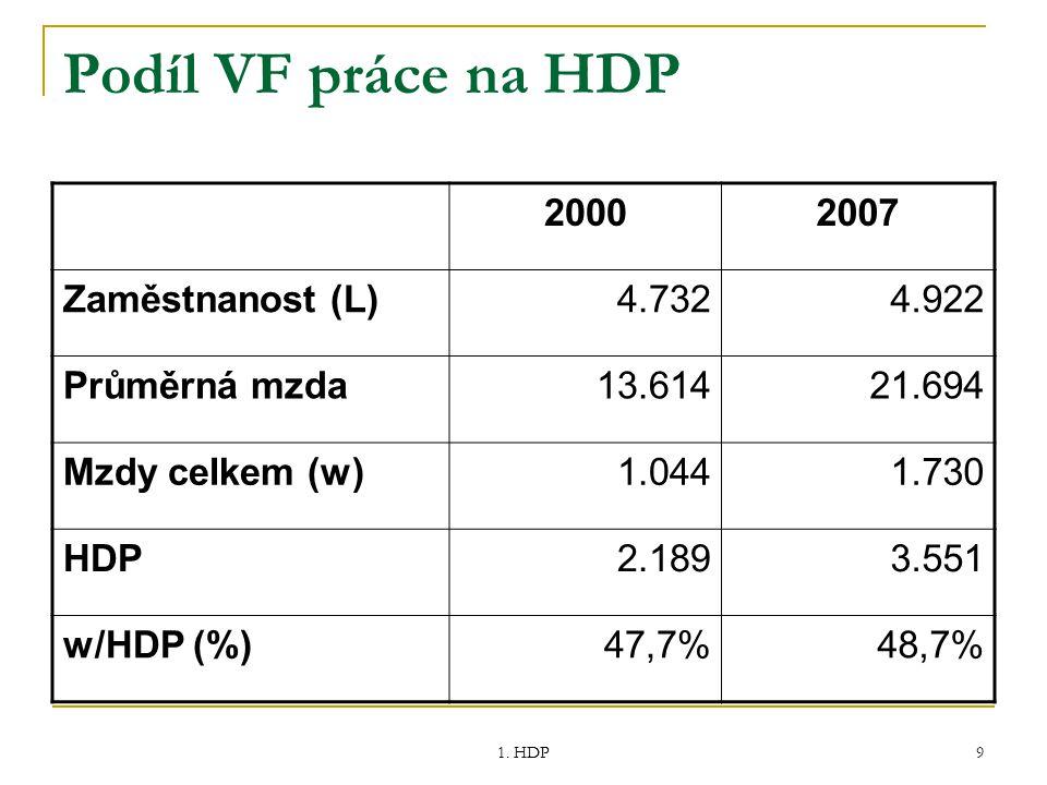 1. HDP 9 Podíl VF práce na HDP 20002007 Zaměstnanost (L)4.7324.922 Průměrná mzda13.61421.694 Mzdy celkem (w)1.0441.730 HDP2.1893.551 w/HDP (%)47,7%48,