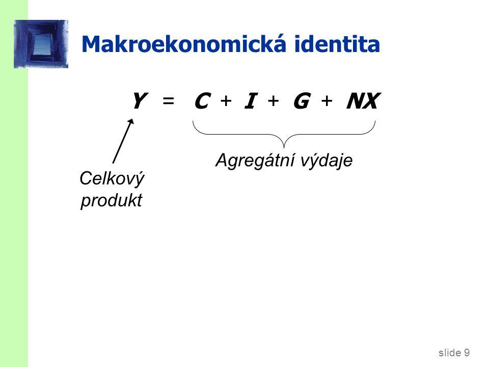 slide 9 Makroekonomická identita Y = C + I + G + NX Agregátní výdaje Celkový produkt