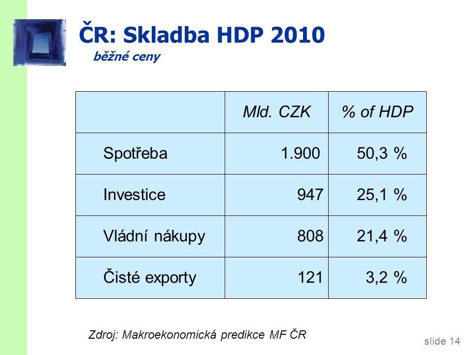 slide 14 ČR: Skladba HDP 2010 běžné ceny 3,2 % 21,4 % 25,1 % 50,3 % 121 808 947 1.900 Čisté exporty Vládní nákupy Investice Spotřeba % of HDPMld. CZK