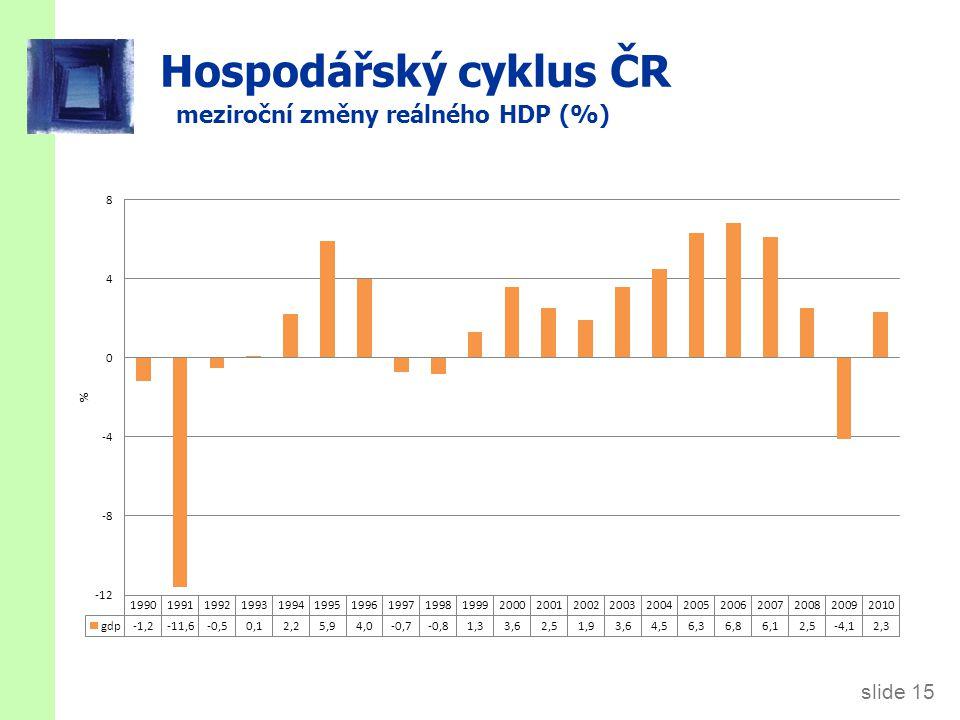 slide 15 Hospodářský cyklus ČR meziroční změny reálného HDP (%)