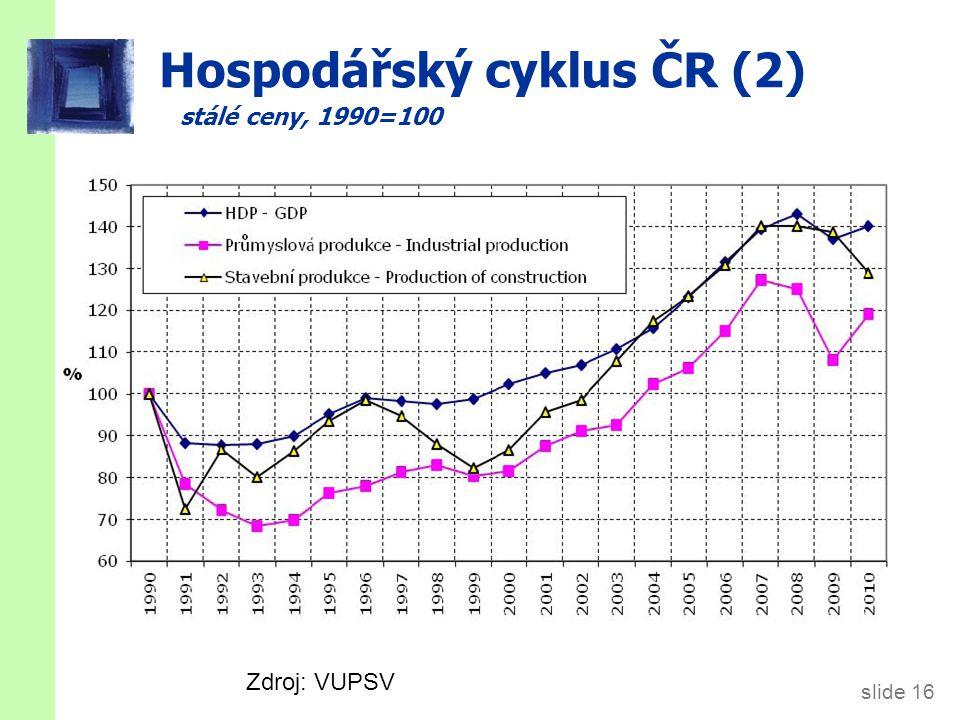 slide 16 Hospodářský cyklus ČR (2) stálé ceny, 1990=100 Zdroj: VUPSV