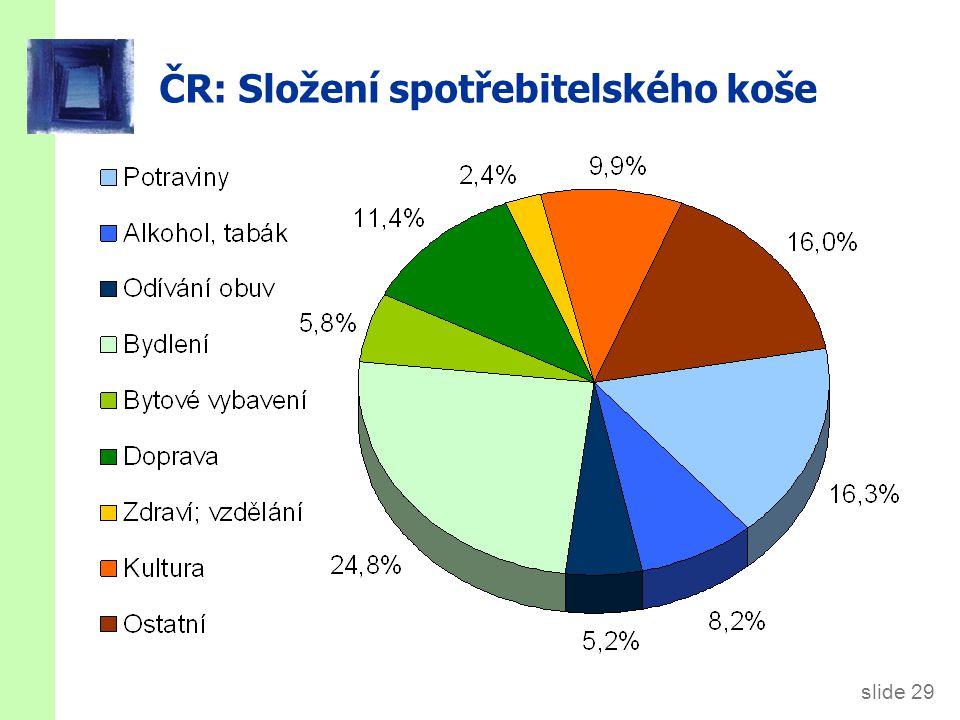 slide 29 ČR: Složení spotřebitelského koše