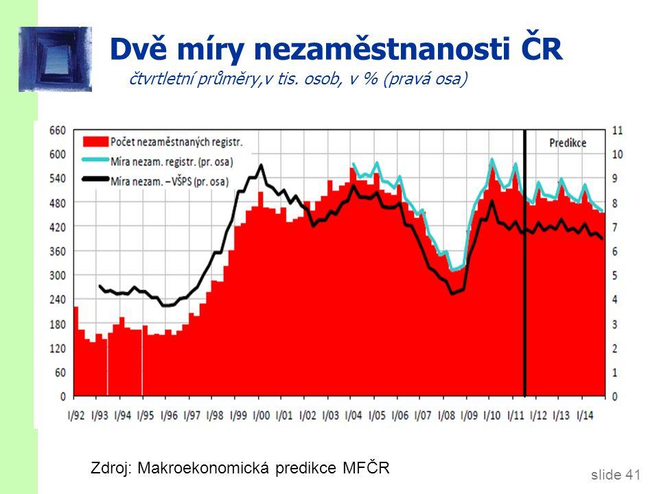slide 41 Dvě míry nezaměstnanosti ČR čtvrtletní průměry,v tis. osob, v % (pravá osa) Zdroj: Makroekonomická predikce MFČR