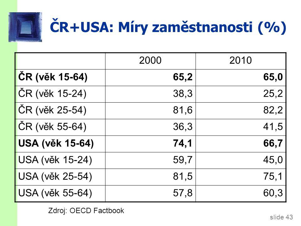 slide 43 ČR+USA: Míry zaměstnanosti (%) 20002010 ČR (věk 15-64)65,265,0 ČR (věk 15-24)38,325,2 ČR (věk 25-54)81,682,2 ČR (věk 55-64)36,341,5 USA (věk