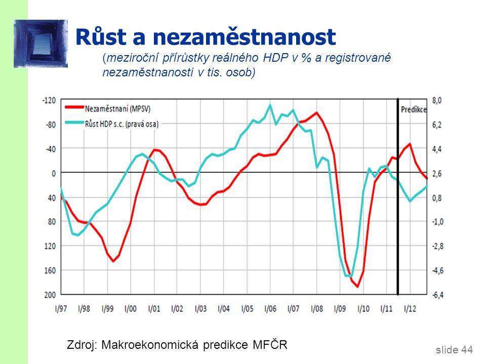 slide 44 Růst a nezaměstnanost Zdroj: Makroekonomická predikce MFČR (meziroční přírůstky reálného HDP v % a registrované nezaměstnanosti v tis. osob)