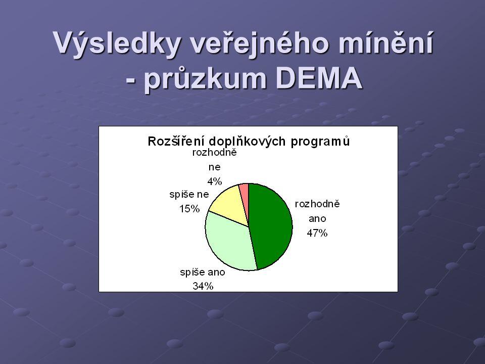 Výsledky veřejného mínění - průzkum DEMA