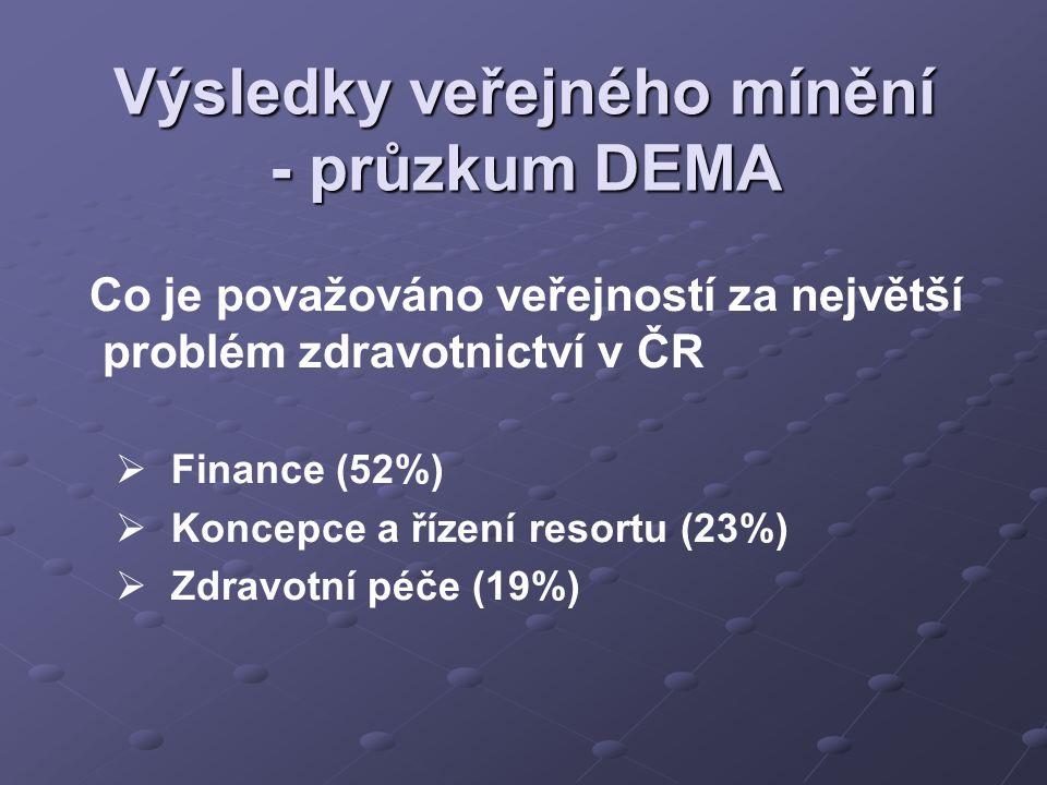 Co je považováno veřejností za největší problém zdravotnictví v ČR   Finance (52%)   Koncepce a řízení resortu (23%)   Zdravotní péče (19%)