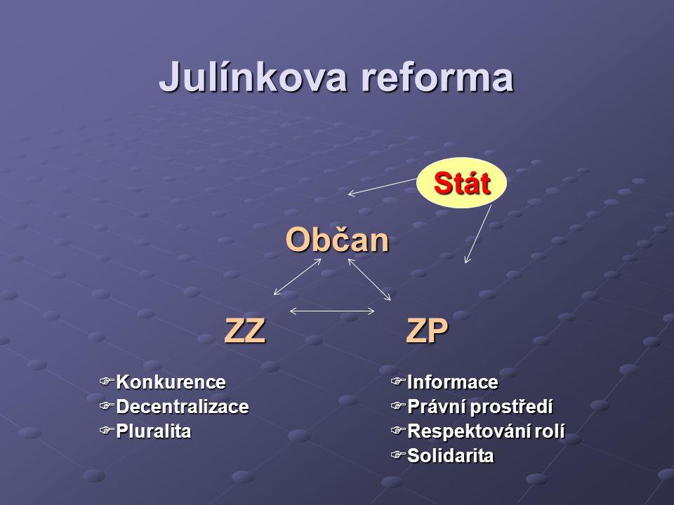 Julínkova reforma Občan ZZ ZP Stát  Informace  Právní prostředí  Respektování rolí  Solidarita  Konkurence  Decentralizace  Pluralita