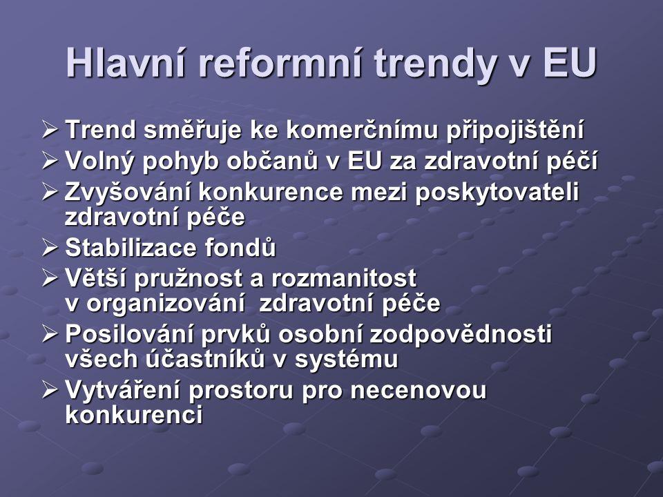 Hlavní reformní trendy v EU  Trend směřuje ke komerčnímu připojištění  Volný pohyb občanů v EU za zdravotní péčí  Zvyšování konkurence mezi poskytovateli zdravotní péče  Stabilizace fondů  Větší pružnost a rozmanitost v organizování zdravotní péče  Posilování prvků osobní zodpovědnosti všech účastníků v systému  Vytváření prostoru pro necenovou konkurenci