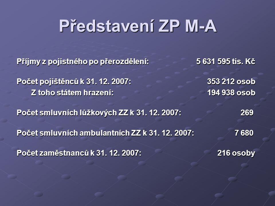 Příjmy z pojistného po přerozdělení: 5 631 595 tis.