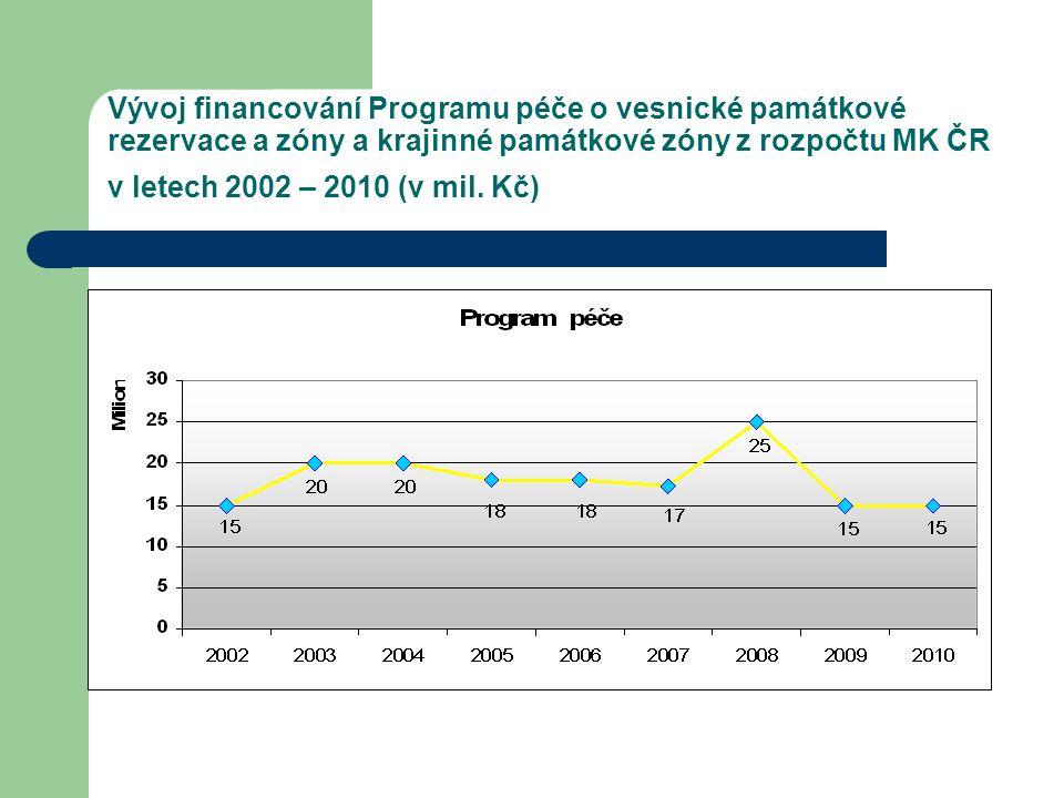 Vývoj financování Programu péče o vesnické památkové rezervace a zóny a krajinné památkové zóny z rozpočtu MK ČR v letech 2002 – 2010 (v mil.