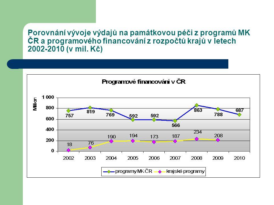 Porovnání vývoje výdajů na památkovou péči z programů MK ČR a programového financování z rozpočtů krajů v letech 2002-2010 (v mil.