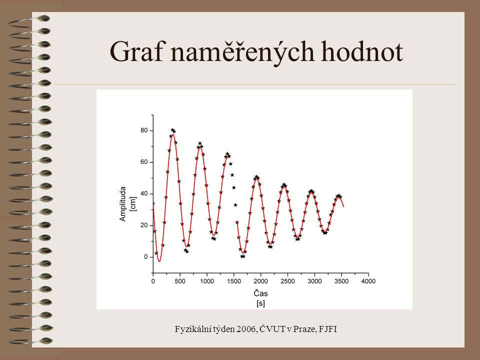 Fyzikální týden 2006, ČVUT v Praze, FJFI Schéma měření konstantní hodnoty : b = 46,5 mm d = 50 mm r = 9,55 mm L = 6,16 m m 1 = 1,493 kg