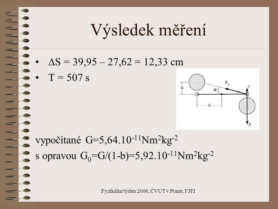 Fyzikální týden 2006, ČVUT v Praze, FJFI Výsledek měření  S = 39,95 – 27,62 = 12,33 cm T = 507 s vypočítané G=5,64.10 -11 Nm 2 kg -2 s opravou G 0 =G/(1-b)=5,92.10 -11 Nm 2 kg -2