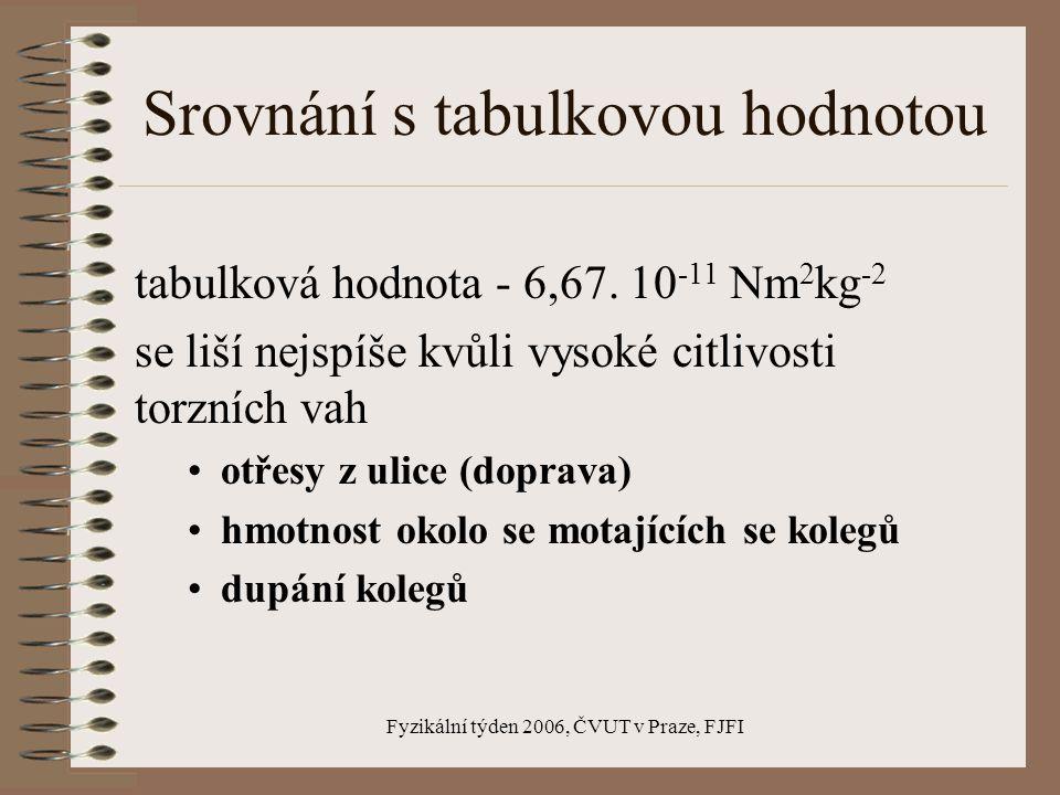 Fyzikální týden 2006, ČVUT v Praze, FJFI Výsledek měření  S = 39,95 – 27,62 = 12,33 cm T = 507 s vypočítané G=5,64.10 -11 Nm 2 kg -2 s opravou G 0 =G