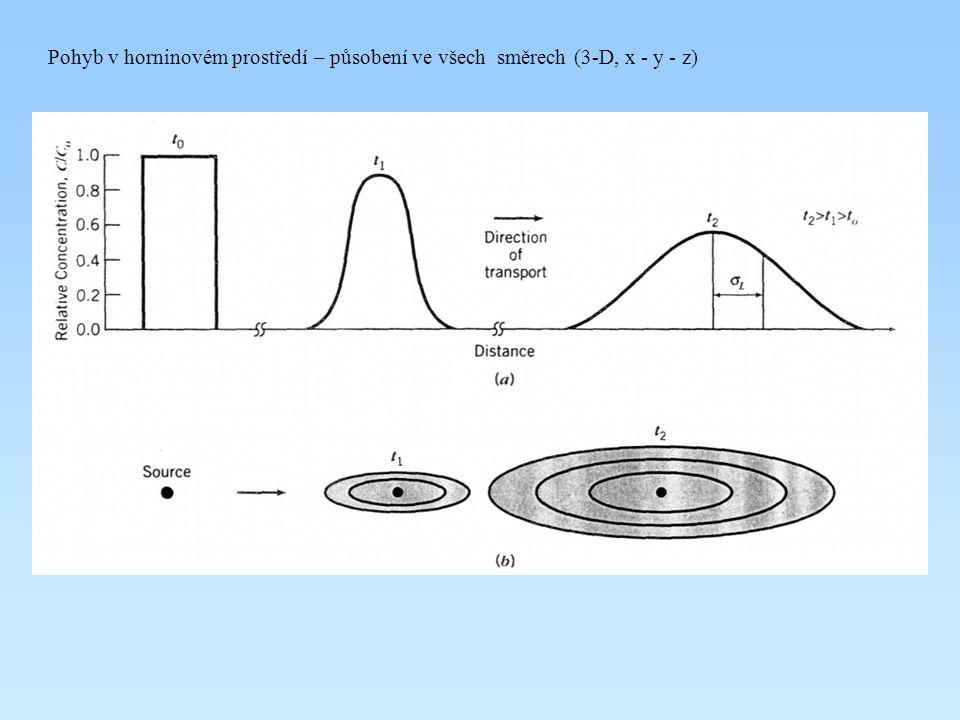 Pohyb v horninovém prostředí – působení ve všech směrech (3-D, x - y - z)