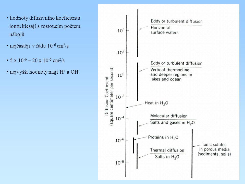 hodnoty difuzivního koeficientu iontů klesají s rostoucím počtem nábojů nejčastěji v řádu 10 -6 cm 2 /s 5 x 10 -6 – 20 x 10 -6 cm 2 /s nejvyšší hodnot