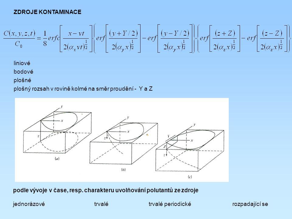 ZDROJE KONTAMINACE liniové bodové plošné plošný rozsah v rovině kolmé na směr proudění - Y a Z podle vývoje v čase, resp. charakteru uvolňování poluta