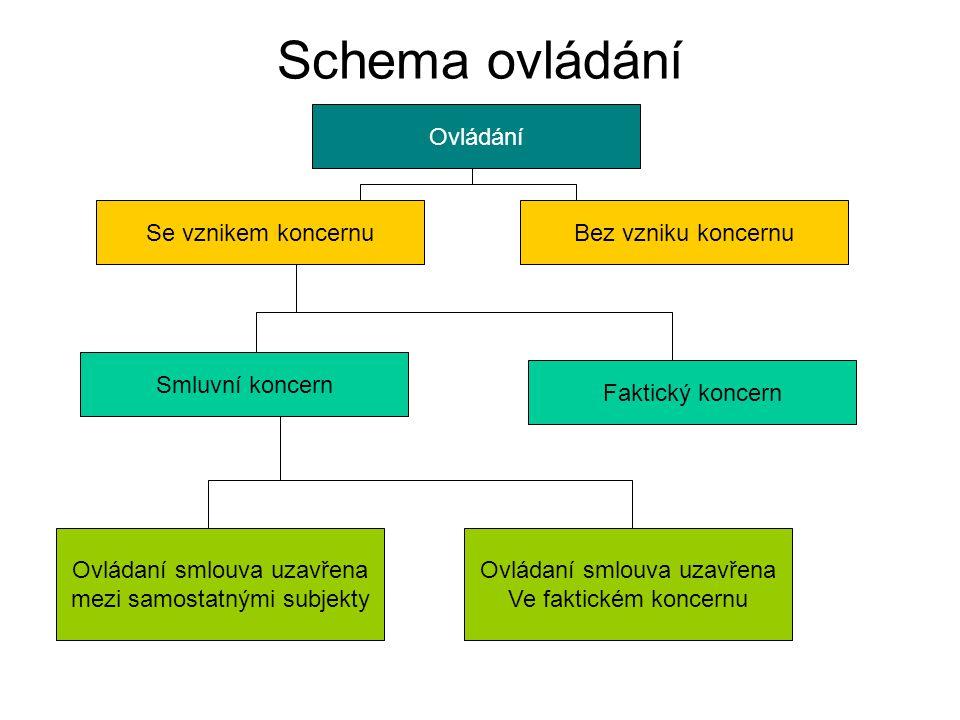 Schema ovládání Ovládání Smluvní koncern Se vznikem koncernu Faktický koncern Bez vzniku koncernu Ovládaní smlouva uzavřena mezi samostatnými subjekty Ovládaní smlouva uzavřena Ve faktickém koncernu