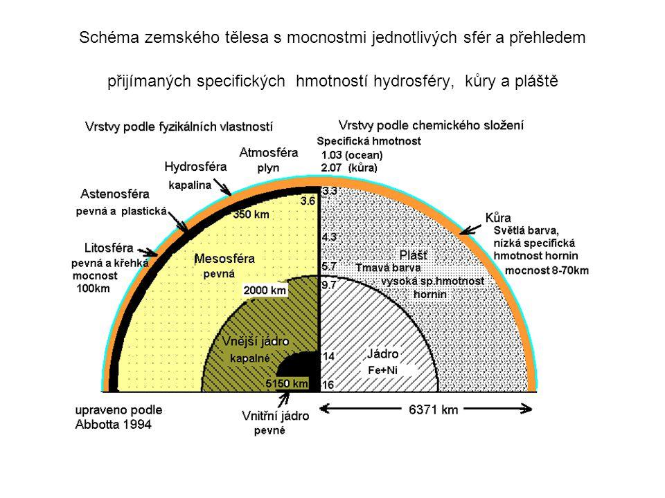 Schéma zemského tělesa s mocnostmi jednotlivých sfér a přehledem přijímaných specifických hmotností hydrosféry, kůry a pláště