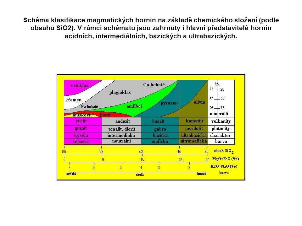 Schéma klasifikace magmatických hornin na základě chemického složení (podle obsahu SiO2). V rámci schématu jsou zahrnuty i hlavní představitelé hornin