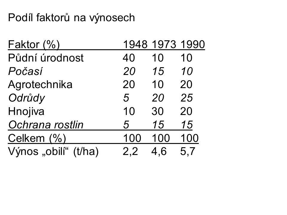 Podíl faktorů na výnosech Faktor (%)194819731990 Půdní úrodnost401010 Počasí201510 Agrotechnika201020 Odrůdy52025 Hnojiva103020 Ochrana rostlin51515 C