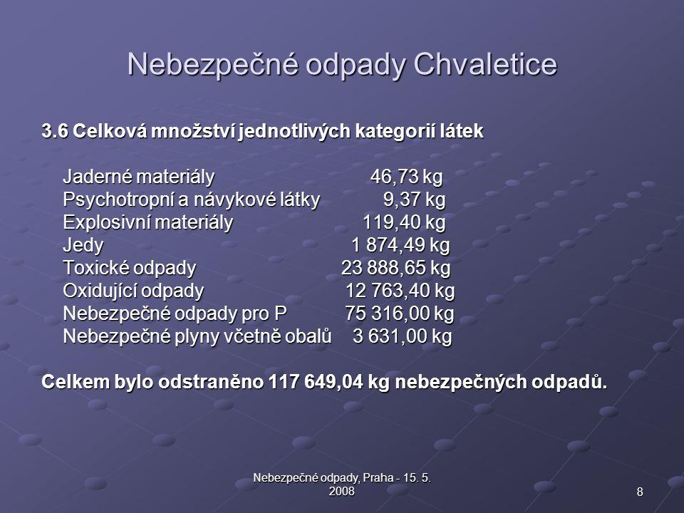8 Nebezpečné odpady, Praha - 15. 5. 2008 Nebezpečné odpady Chvaletice 3.6 Celková množství jednotlivých kategorií látek Jaderné materiály 46,73 kg Jad
