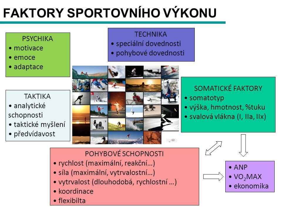 FAKTORY SPORTOVNÍHO VÝKONU TECHNIKA speciální dovednosti pohybové dovednosti TAKTIKA analytické schopnosti taktické myšlení předvídavost PSYCHIKA motivace emoce adaptace SOMATICKÉ FAKTORY somatotyp výška, hmotnost, %tuku svalová vlákna (I, IIa, IIx) POHYBOVÉ SCHOPNOSTI rychlost (maximální, reakční…) síla (maximální, vytrvalostní…) vytrvalost (dlouhodobá, rychlostní …) koordinace flexibilta ANP VO 2 MAX ekonomika