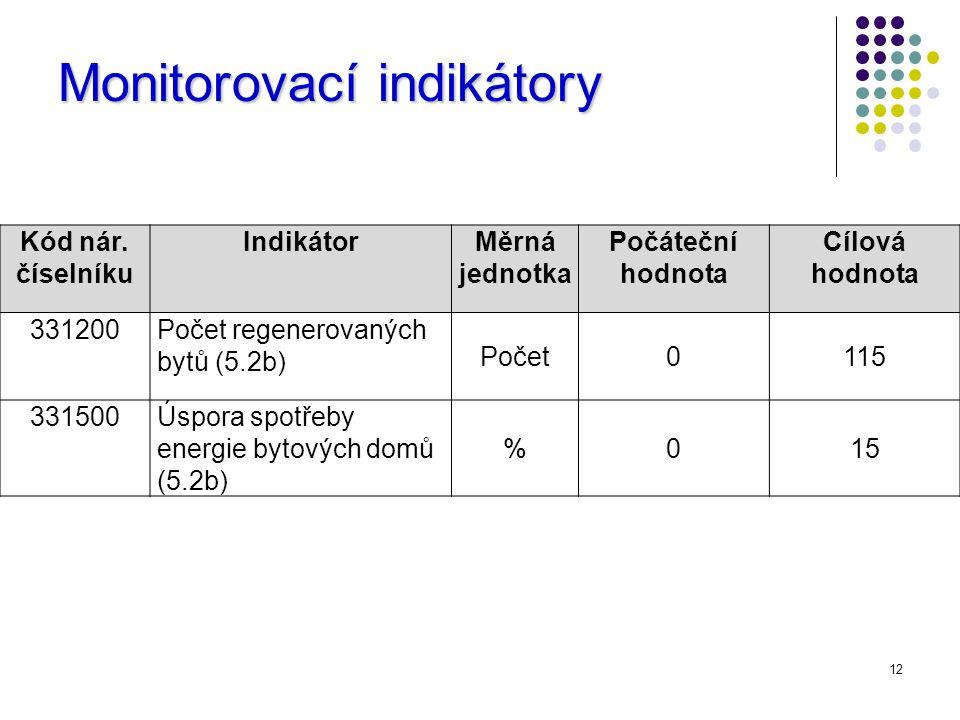 12 Monitorovací indikátory Kód nár.